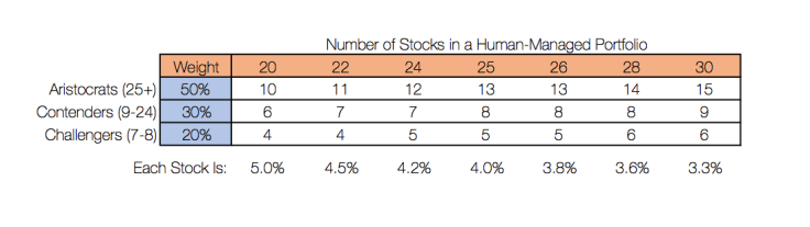 Number-of-stocks-in-a-portfolio