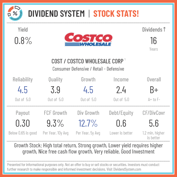Costco Stock Review