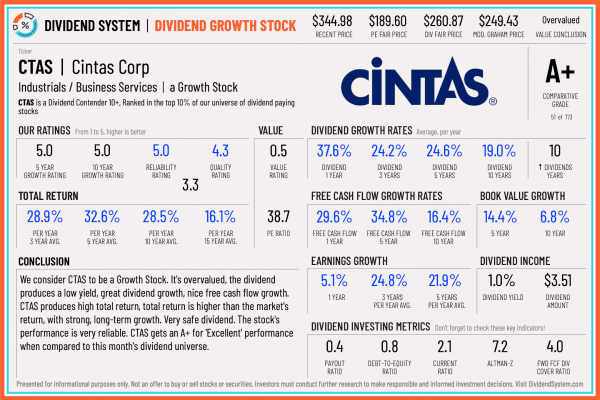 Cintas is the #1 Dividend Growth Stock