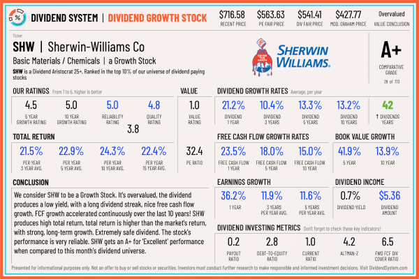 Sherwin-Williams Stock Analysis