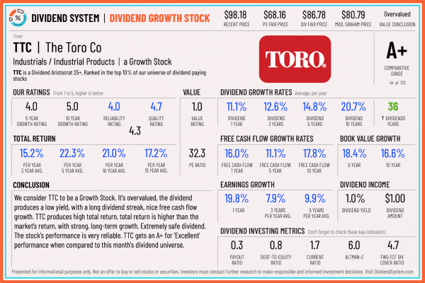 Toro stock analaysis