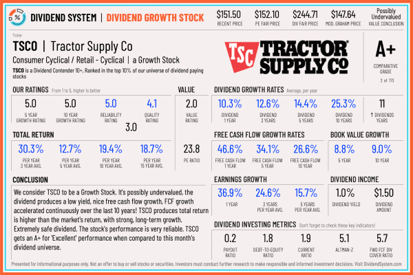 Tractor Supply Company stock review
