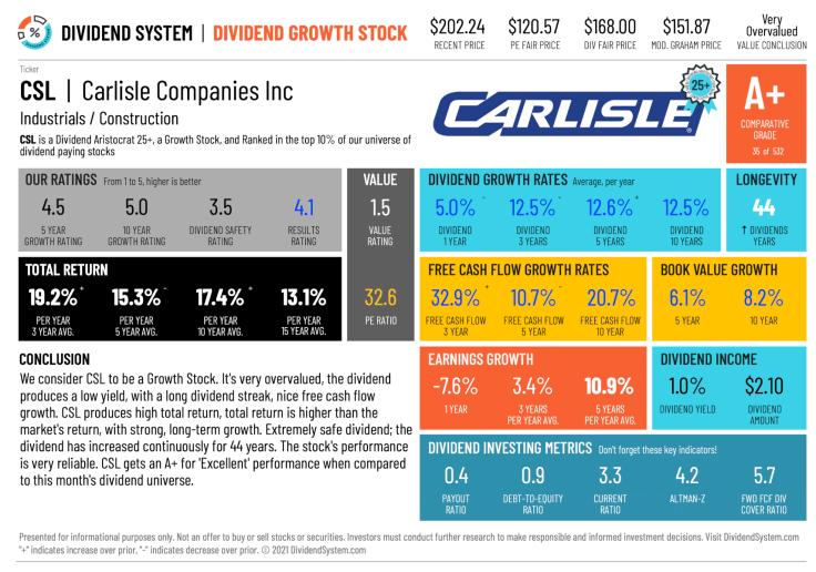 Carlisle Stock Analysis