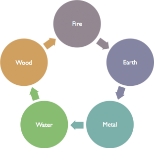 5 Element Generating