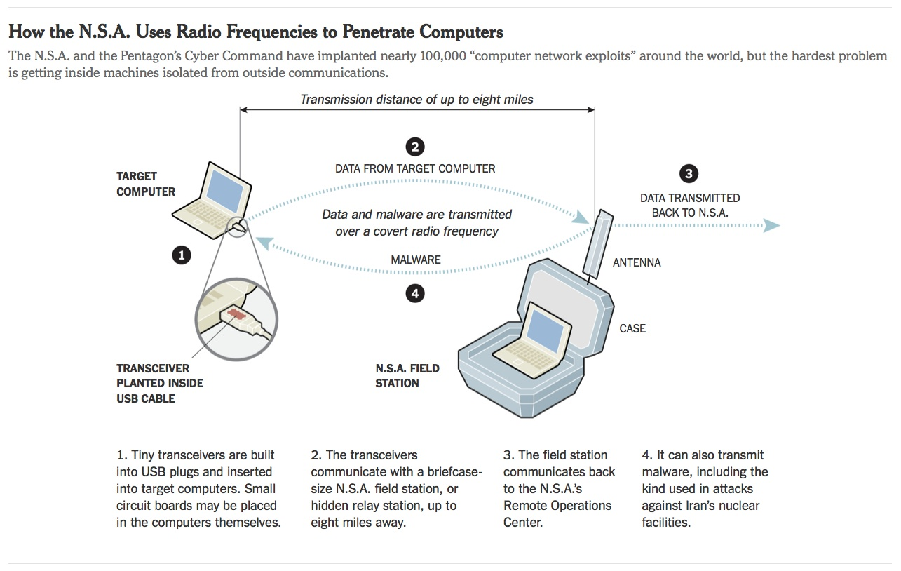 hight resolution of nsa devises radio pathway into computers not connected to internet