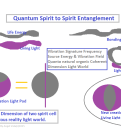 your sphere of life is in same spectra illumination quantum harmonic standing waves as god s divine heart space and conscious purest neutral projection  [ 1298 x 607 Pixel ]