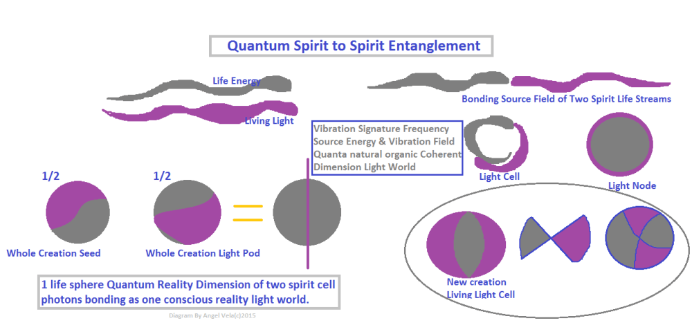 medium resolution of your sphere of life is in same spectra illumination quantum harmonic standing waves as god s divine heart space and conscious purest neutral projection