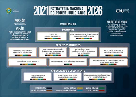 infográfico descrevendo a estrégina nacional do poder judiciário, transcrevendo visualmente os tópicos da resolução 325/2020 do CNJ