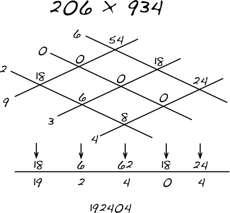 Multiplication of multi-digit numbers: a visual approach