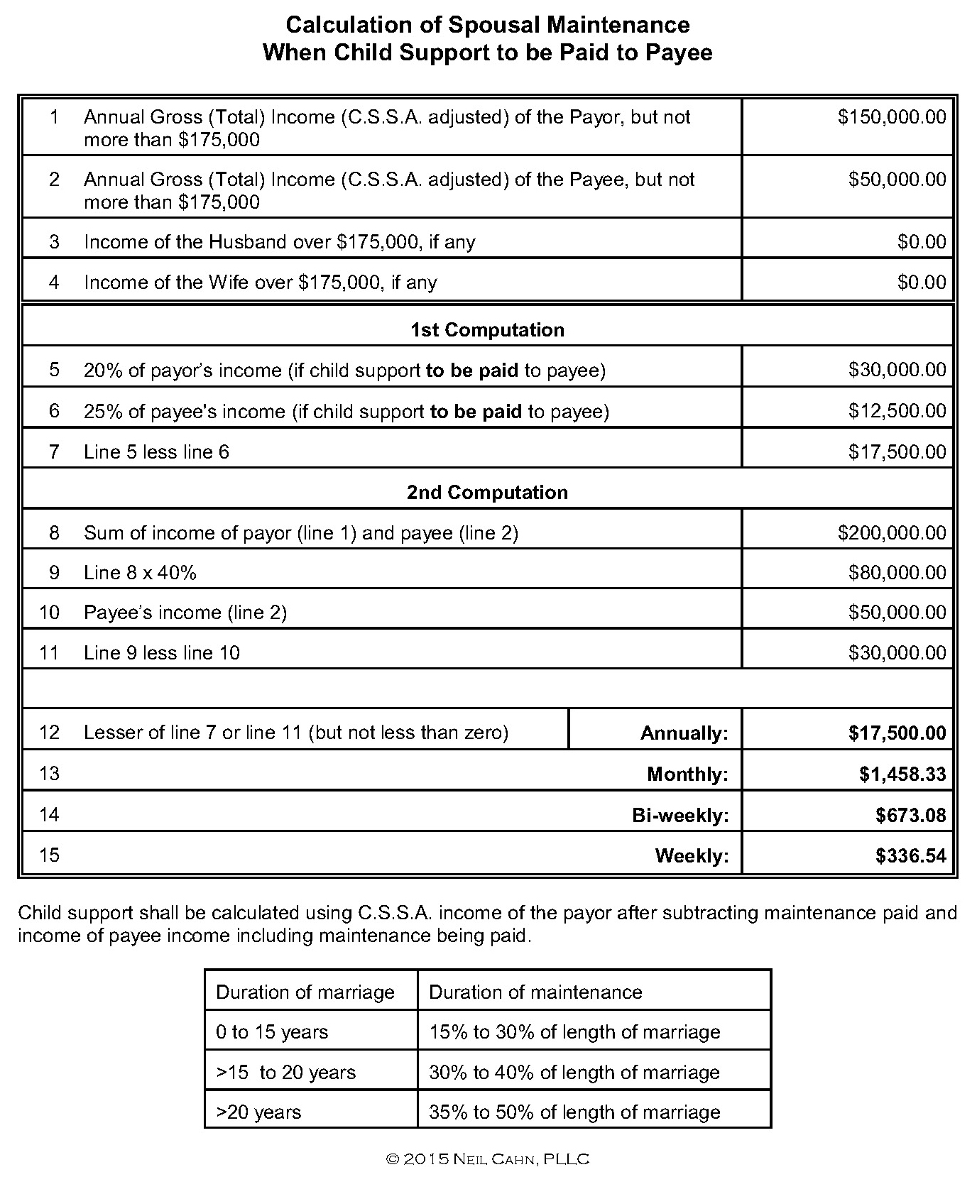 Equitable Distribution Worksheet