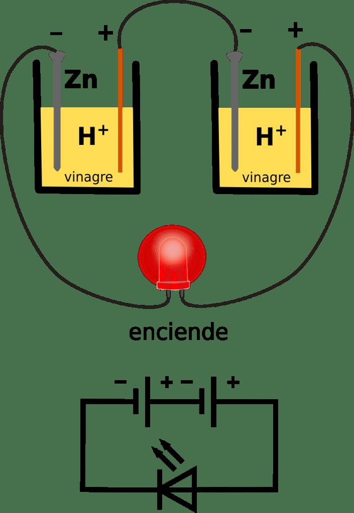 Dibujo y esquema de la unión de dos pilas para encender un led