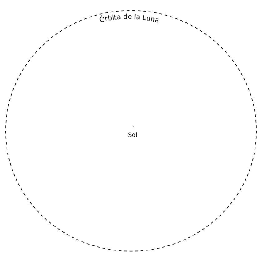 Orbita de la Luna alrededor del Sol