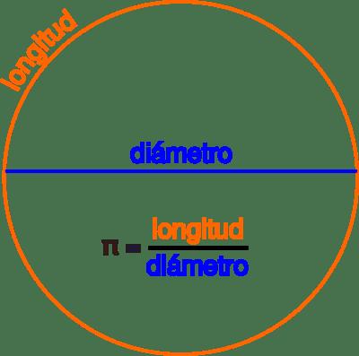 Definición habitual del número pi