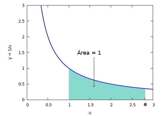 e es el número cuyo logaritmo natural es 1 ln(e) = 1