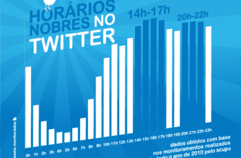 Conheça os horários nobres do Twitter
