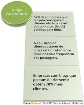 blogs internet marketing inbound atracao