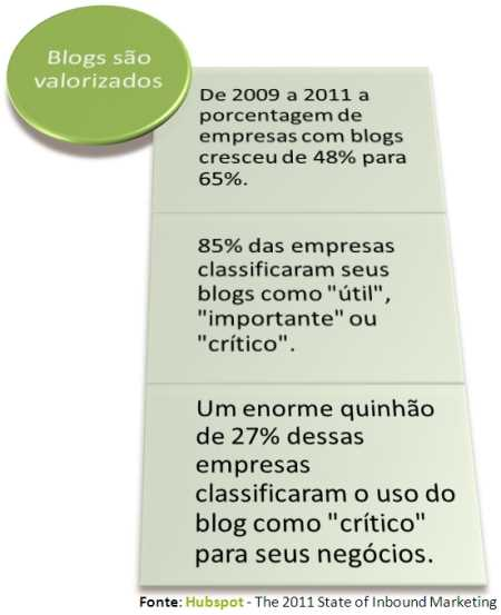 blogs valor internet marketing atração inbound