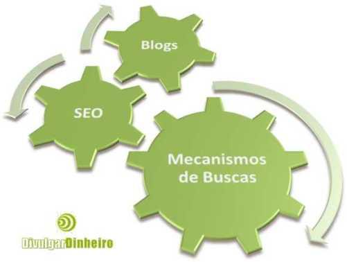 blogs seo mecanismos busca motores