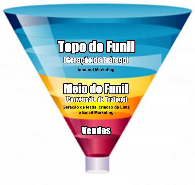 etapas funil marketing