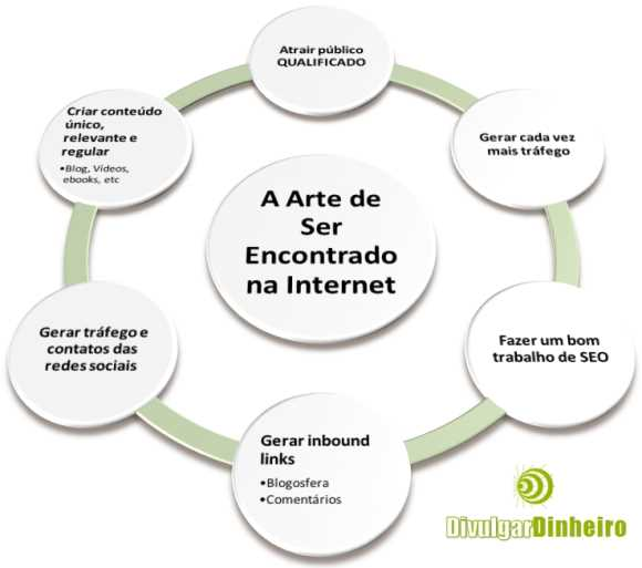 inbound marketing arte ser encontrado