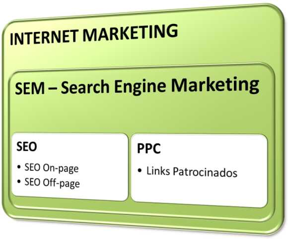 internet marketing sem seo