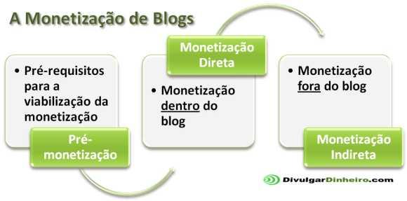 monetizacao blogs direta indireta