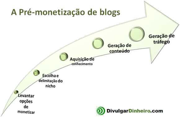 pre-monetizacao blogs