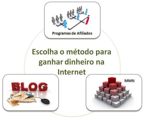 metodos geracao renda internet ganhar dinheiro