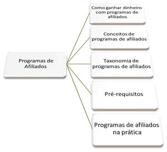 programas afiliados gerar renda ganhar dinheiro internet