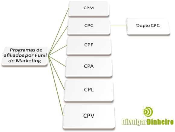 programas afiliados conversao funil marketing