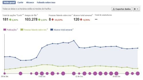 métrica análise estatística facebook rede social redes sociais