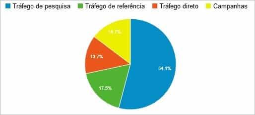 Fontes de Tráfego Google Analytics
