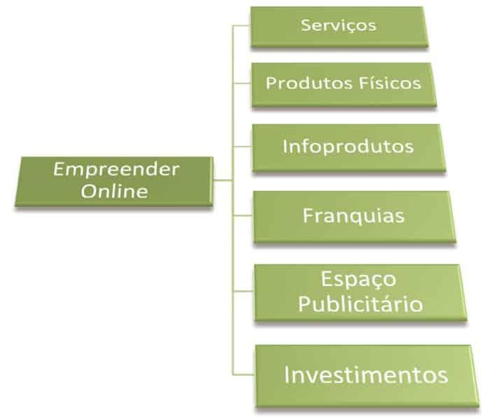 Os 6 Setores dos Empreendimentos Online