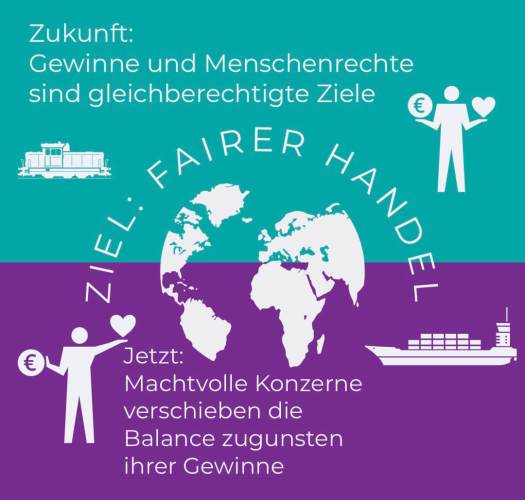 Das Lieferkettengesetz soll den fairen Handel fördern.