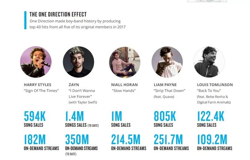 Conoce los miembros de One Direction con mejor desempeño como solistas