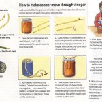 Electroplating – What is Electroplating?