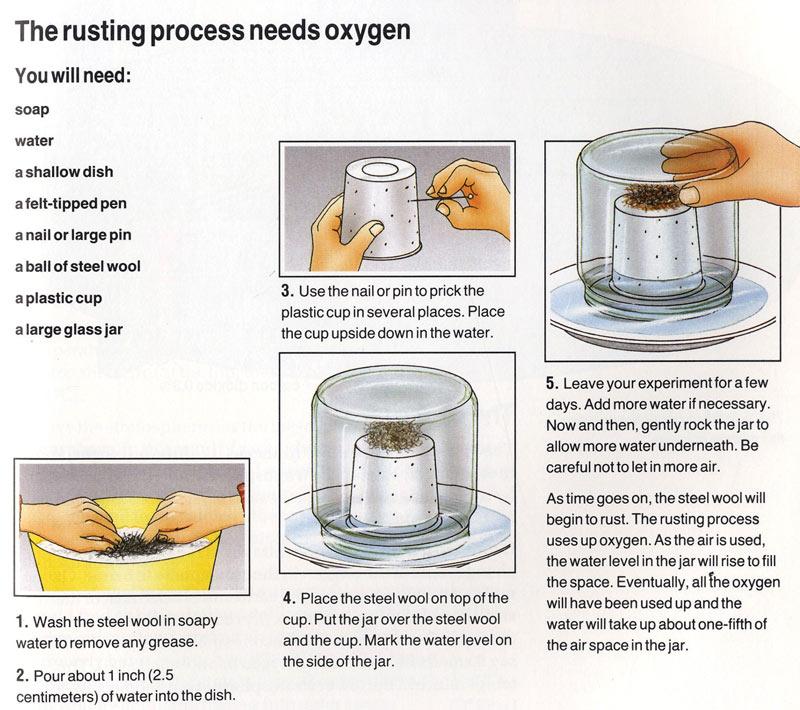 rusting process