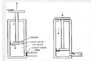 How bike pump works