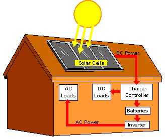 What are Alternative energy sources?