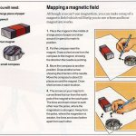 What is a Magnetic Field – Magnetic Field definition for kids