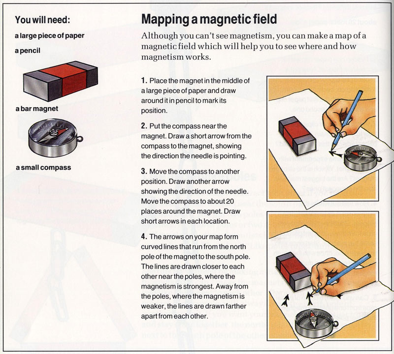 Magnetic Field definition for kids