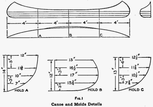 How to Make a Canoe - Canoe and Molds Details
