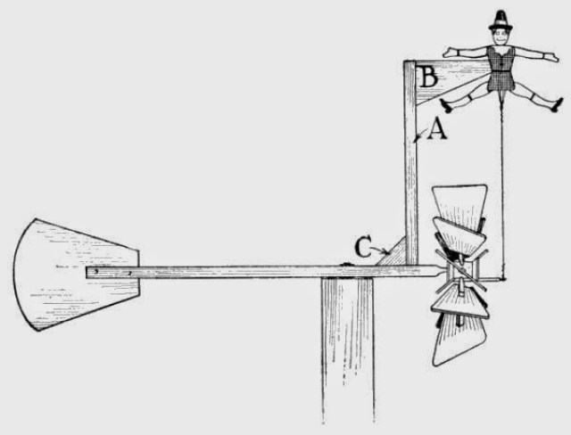 How the Windmill may be Rigged up to Operate a Toy Jumping-Jack.