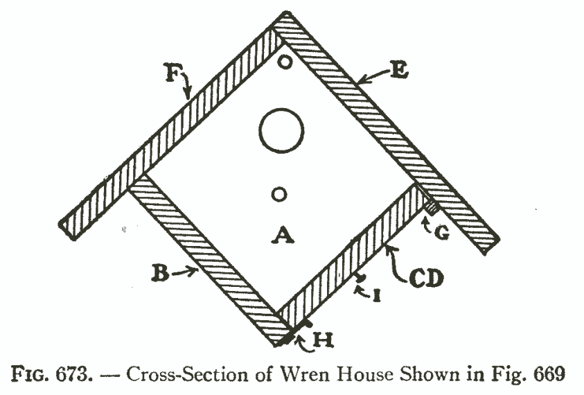 Fig. 673. — Cross-Section of Wren House Shown in Fig. 669