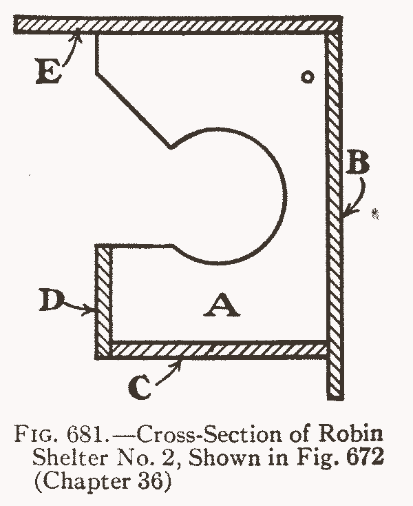 Fig. 681.—Cross-Section of Robin Shelter No. 2, Shown in Fig. 672 (Chapter 36)