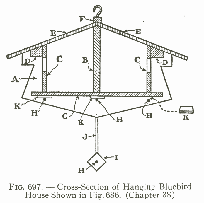 Fig. 697. — Cross-Section of Hanging Bluebird House Shown in Fig. 686. (Chapter 38)