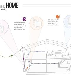 get to know your home s electrical system diy do it yourself electrical wiring diy wiring a house [ 1280 x 853 Pixel ]