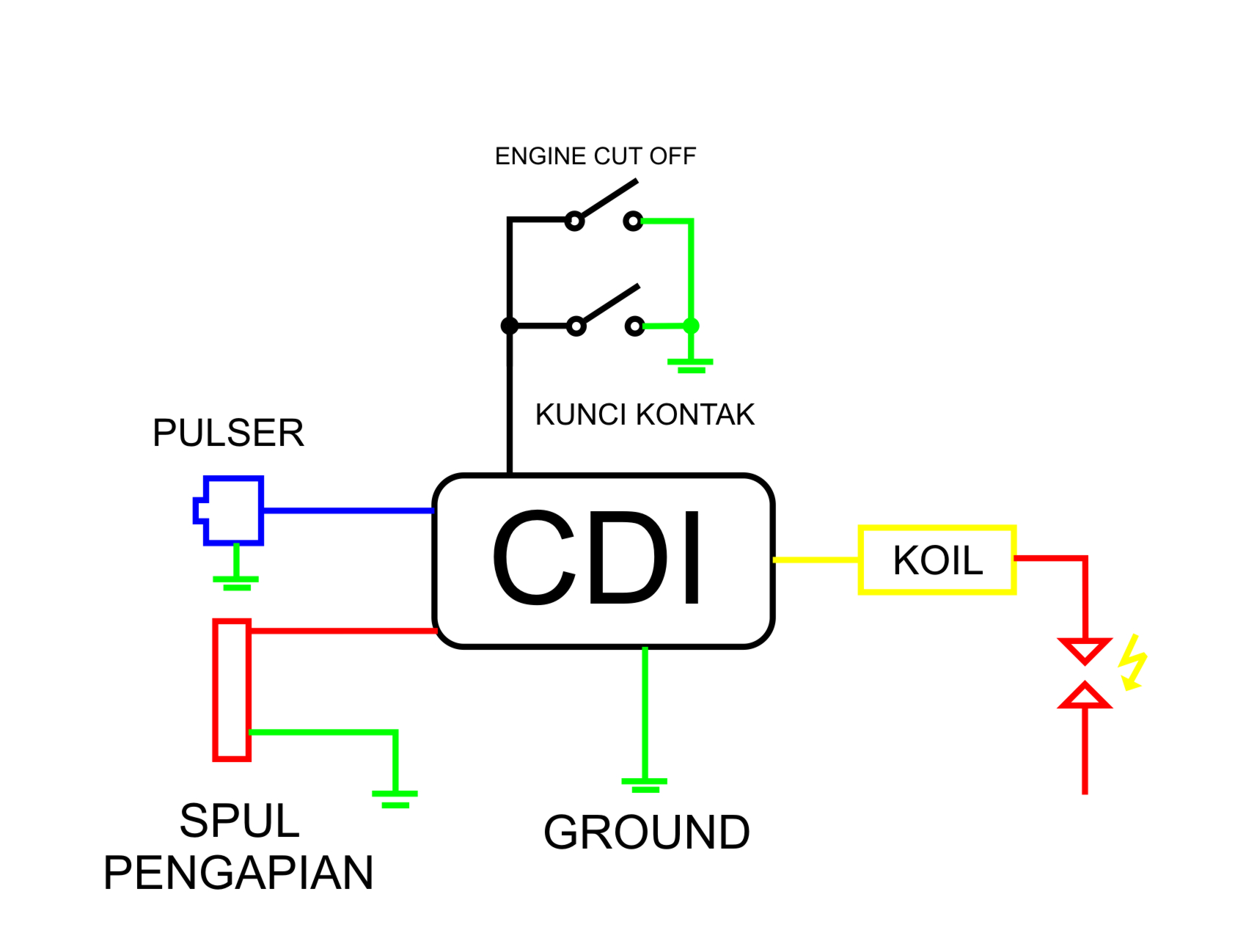 Wiring Diagram Kunci Kontak Rx King
