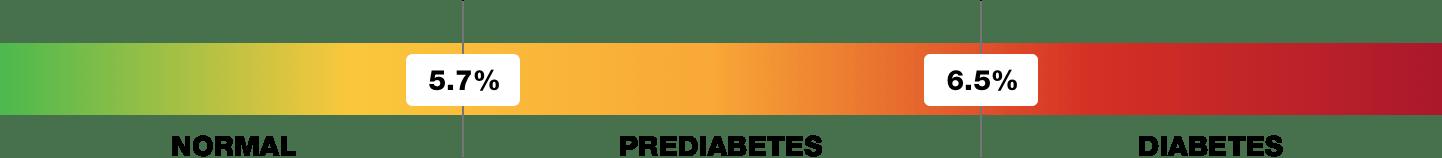 Diyabet Gelişmeleri