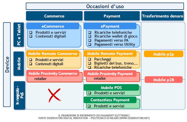 Scenario pagamenti elettronici